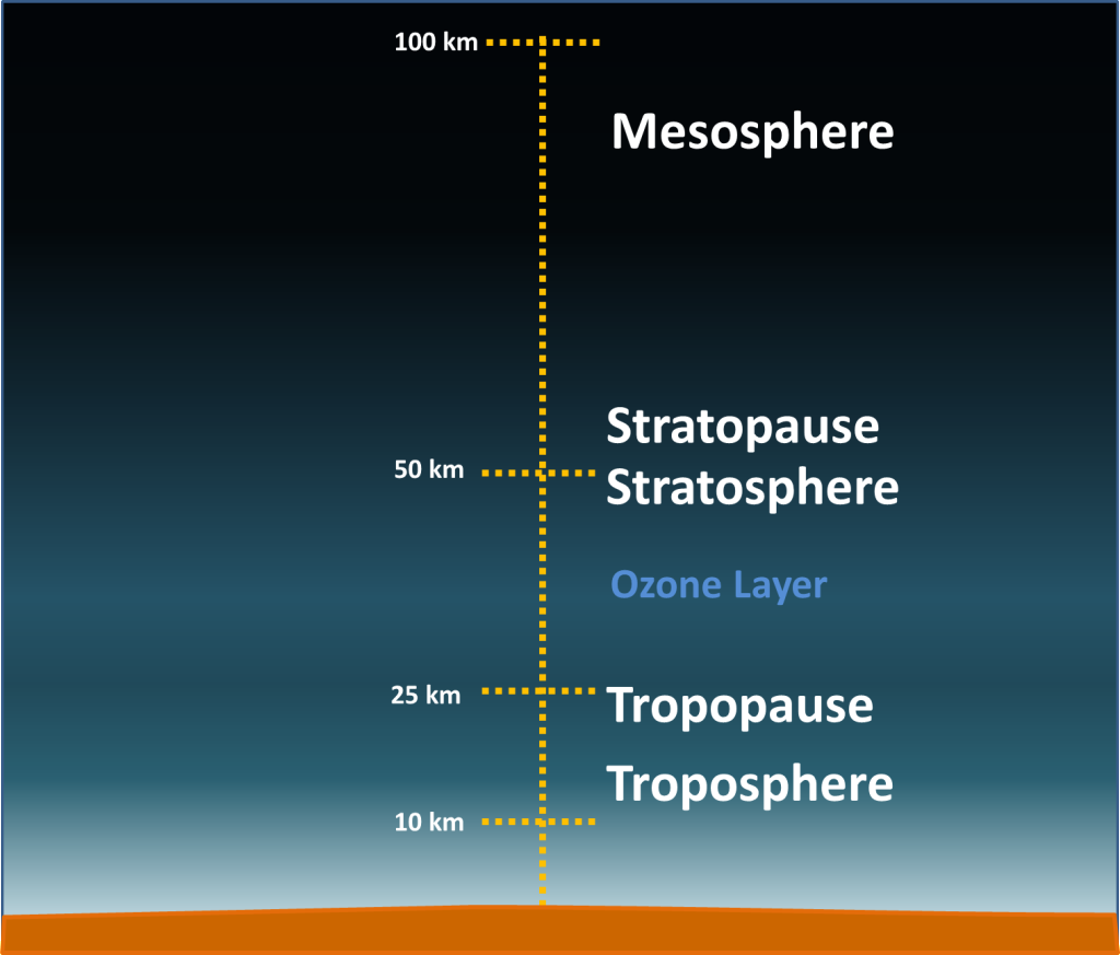 Layers of the atmosphere simplebooklet the tropopause is the boundary in the between the troposphere and the straposhere the tropopause contains 75 of the atmosphere total mass pooptronica Image collections
