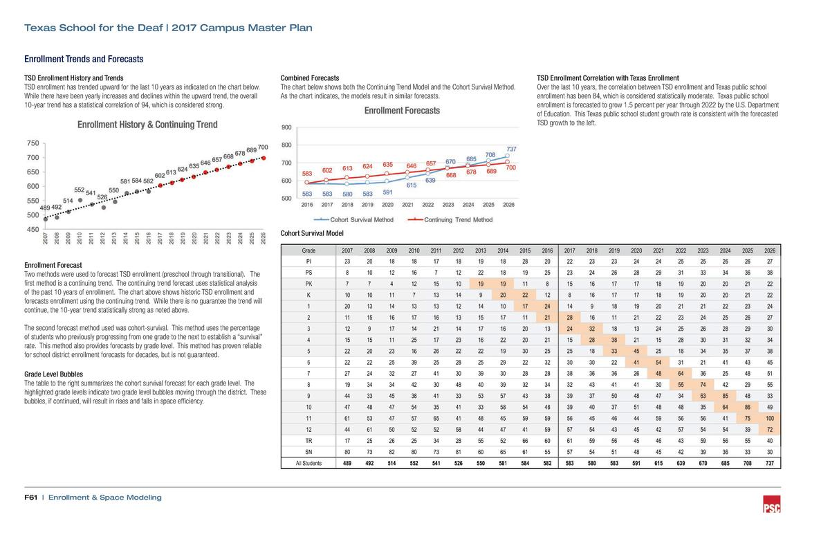 Texas School for the Deaf   2017 Campus Master Plan Enrollment Trends and Forecasts TSD Enrollment History and Trends TSD ...