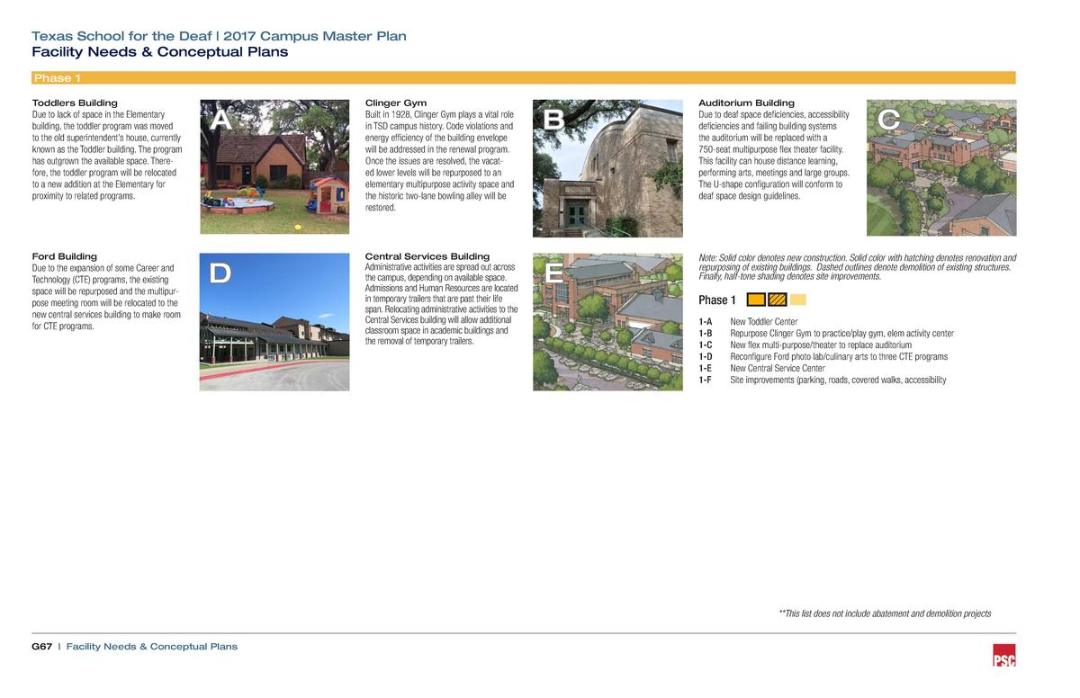 Texas School for the Deaf   2017 Campus Master Plan  Facility Needs   Conceptual Plans Phase 1 Toddlers Building  Due to l...
