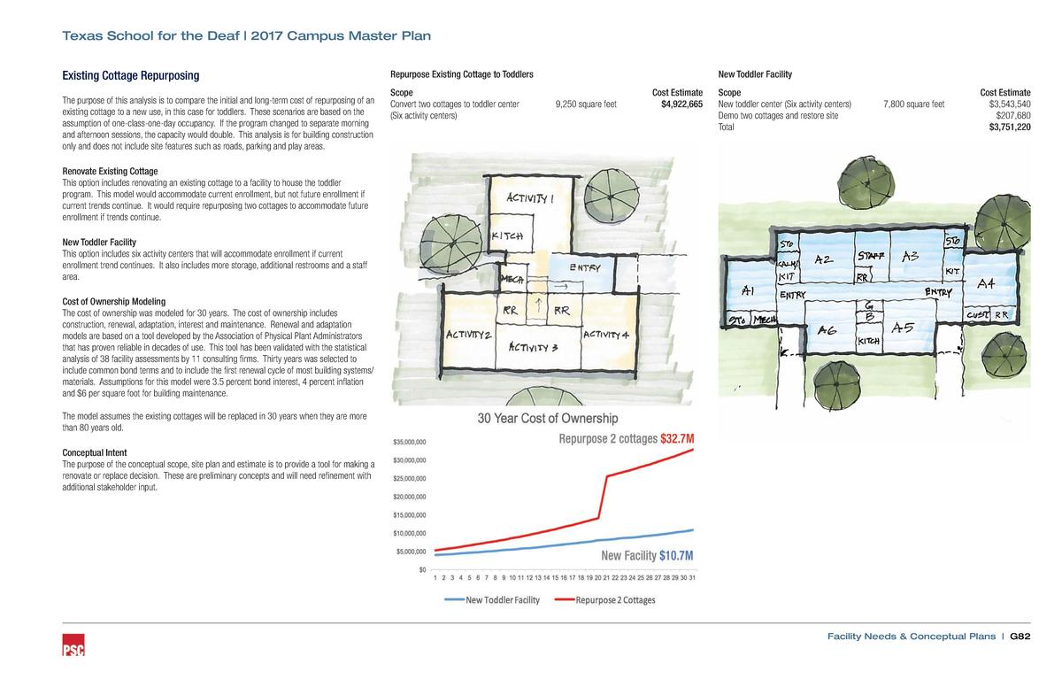 Texas School for the Deaf   2017 Campus Master Plan Existing Cottage Repurposing The purpose of this analysis is to compar...