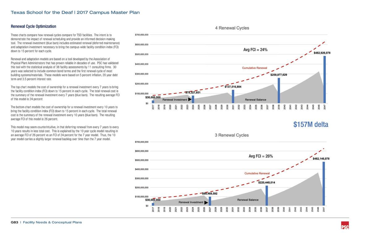 Texas School for the Deaf   2017 Campus Master Plan Renewal Cycle Optimization These charts compare how renewal cycles com...