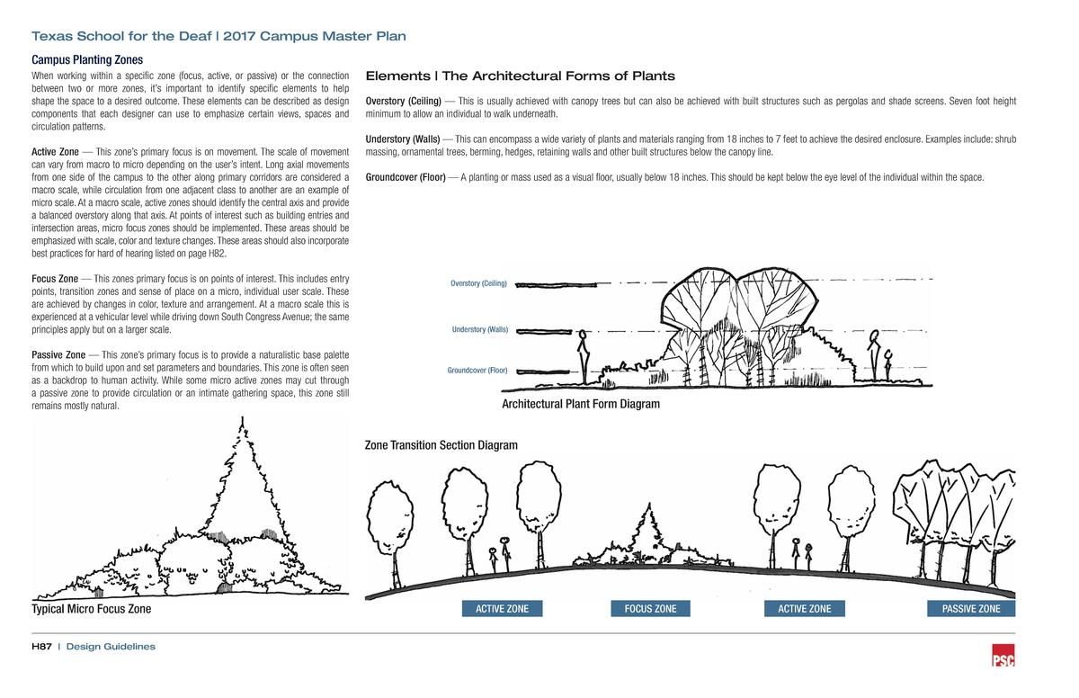 Texas School for the Deaf   2017 Campus Master Plan Campus Planting Zones When working within a specific zone  focus, acti...