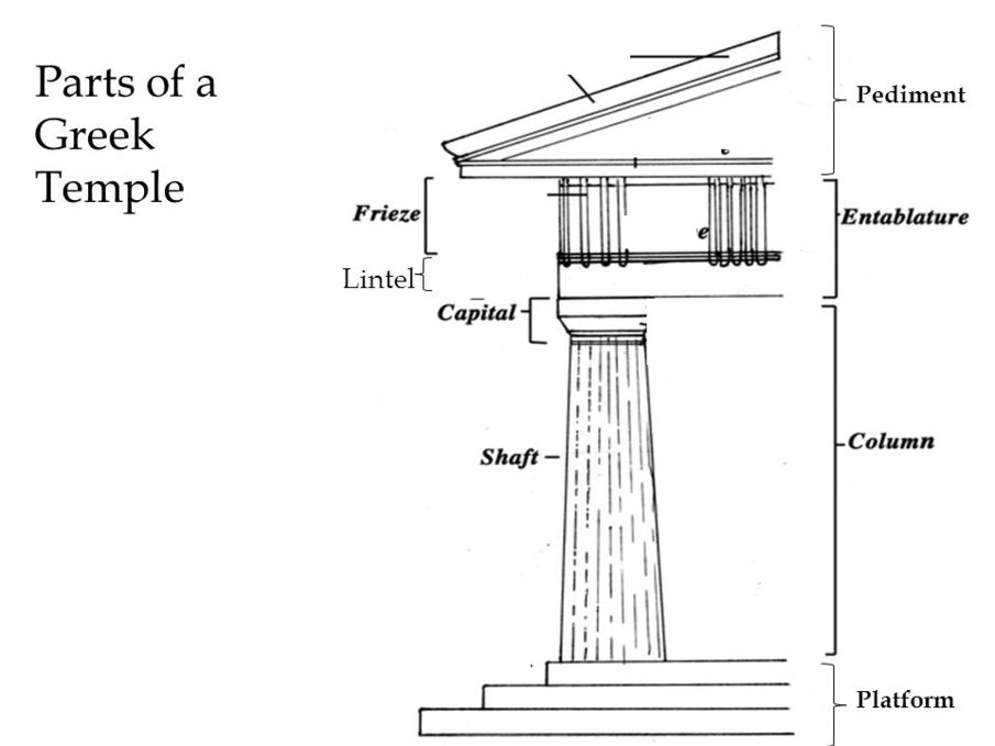 the simmilarities between the greek temples and the capital building in greece There were similarities between the early greek and etruscan architectural styles,  like greek temples,  so they focused on building temples for their gods.