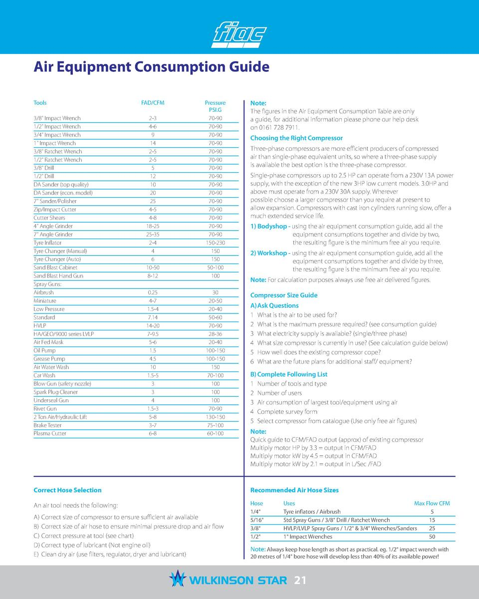 Air Equipment Consumption Guide Tools 3 8  Impact Wrench  1 2  Impact Wrench  3 4  Impact Wrench  1  Impact Wrench  3 8  R...