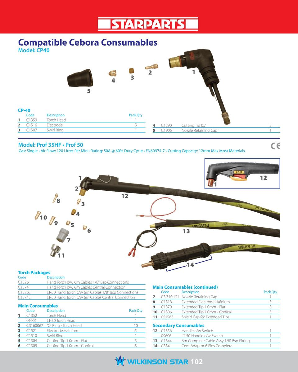 Compatible Cebora Consumables Model  CP40  4  1  2  3  5 CP-40  Code   Description   Pack Qty  1  C1359  Torch Head  2 C15...