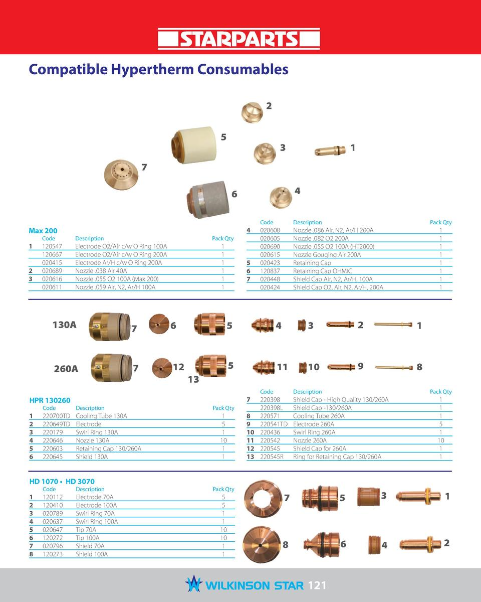 Compatible Hypertherm Consumables 2 5  3  1  7 4  6  Max 200 1  2  3   Code   Description   120547  120667  020415  020689...