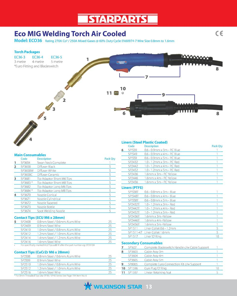 Eco MIG Welding Torch Air Cooled Model  ECO36   Rating 270A Co2   250A Mixed Gases   60  Duty Cycle EN60974-7 Wire Size 0....