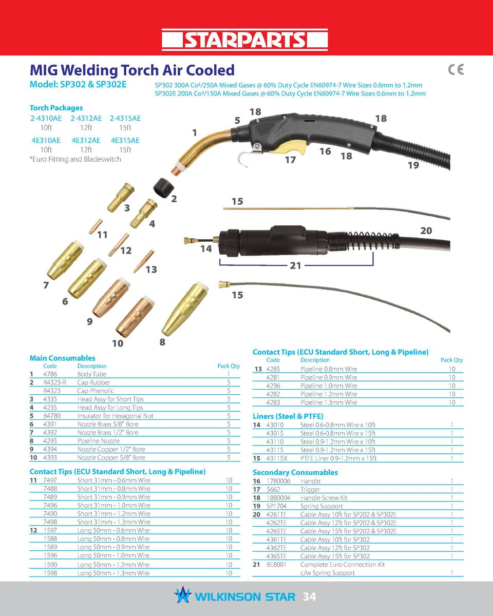 MIG Welding Torch Air Cooled Model  SP302   SP302E   SP302 300A Co2 250A Mixed Gases   60  Duty Cycle EN60974-7 Wire Sizes...