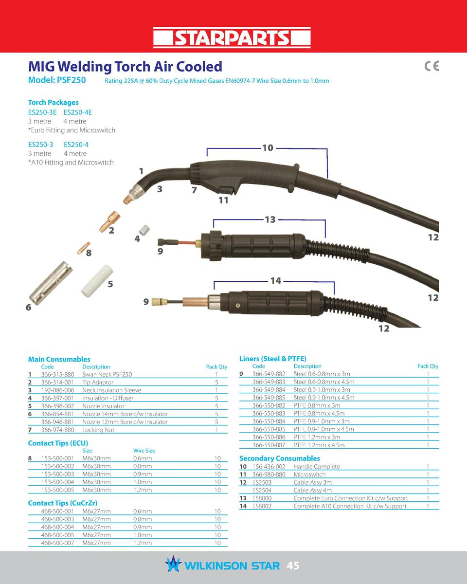 MIG Welding Torch Air Cooled Model  PSF250   Rating 225A   60  Duty Cycle Mixed Gases EN60974-7 Wire Size 0.6mm to 1.0mm  ...