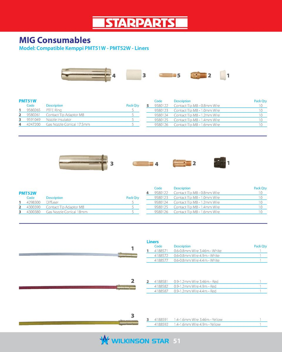 MIG Consumables  Model  Compatible Kemppi PMT51W - PMT52W - Liners  3  4  PMT51W 1  2  3  4   Code   Description   9580265...