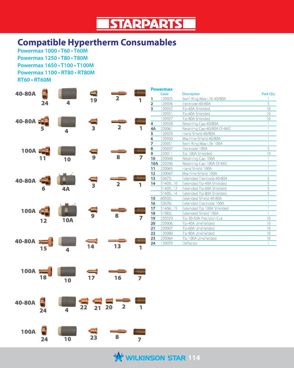 Compatible Hypertherm Consumables Powermax 1000     T60     T60M Powermax 1250     T80     T80M Powermax 1650     T100    ...