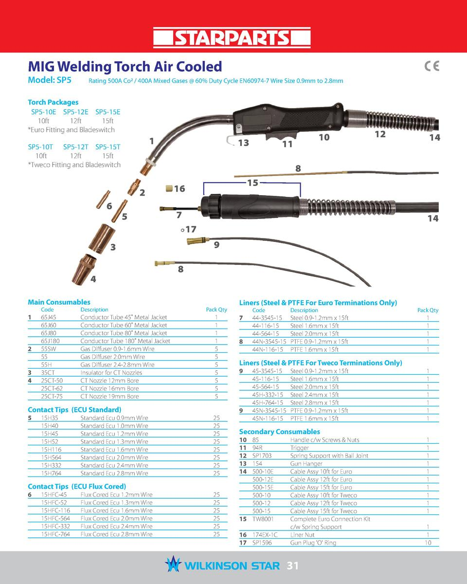 MIG Welding Torch Air Cooled Model  SP5   Rating 500A Co2   400A Mixed Gases   60  Duty Cycle EN60974-7 Wire Size 0.9mm to...