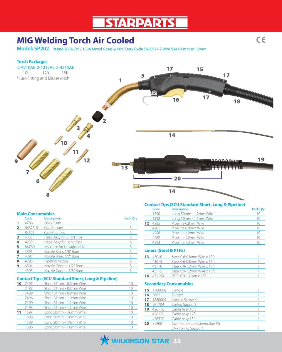 MIG Welding Torch Air Cooled Model  SP202   Rating 200A Co     150A Mixed Gases   60  Duty Cycle EN60974-7 Wire Size 0.6mm...