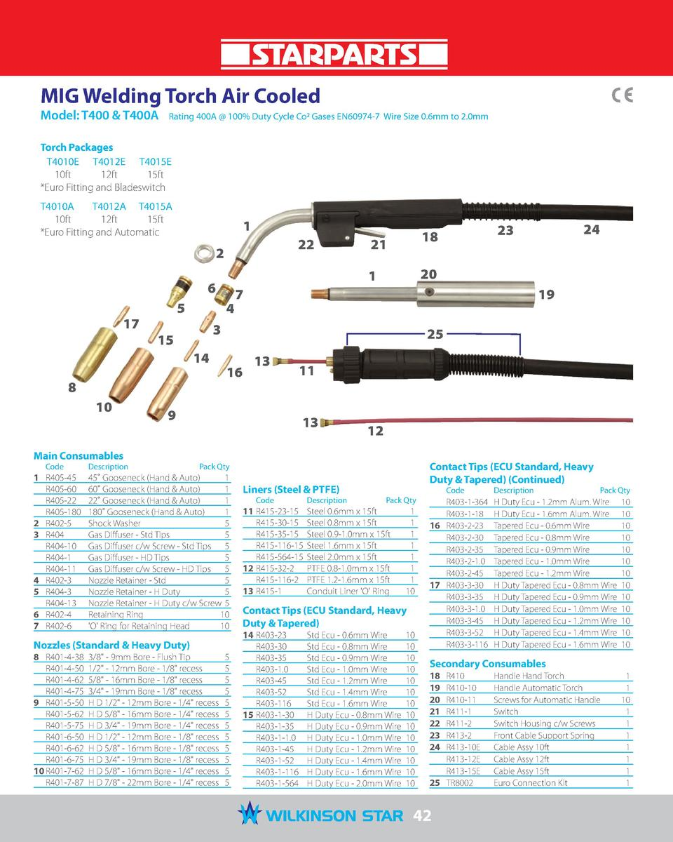 MIG Welding Torch Air Cooled Model  T400   T400A   Rating 400A   100  Duty Cycle Co2 Gases EN60974-7 Wire Size 0.6mm to 2....