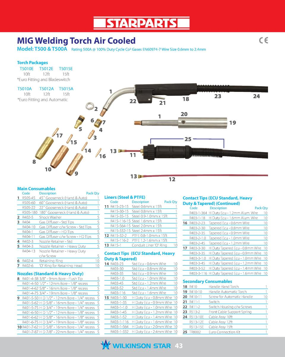 MIG Welding Torch Air Cooled Model  T500   T500A   Rating 500A   100  Duty Cycle Co2 Gases EN60974-7 Wire Size 0.6mm to 2....