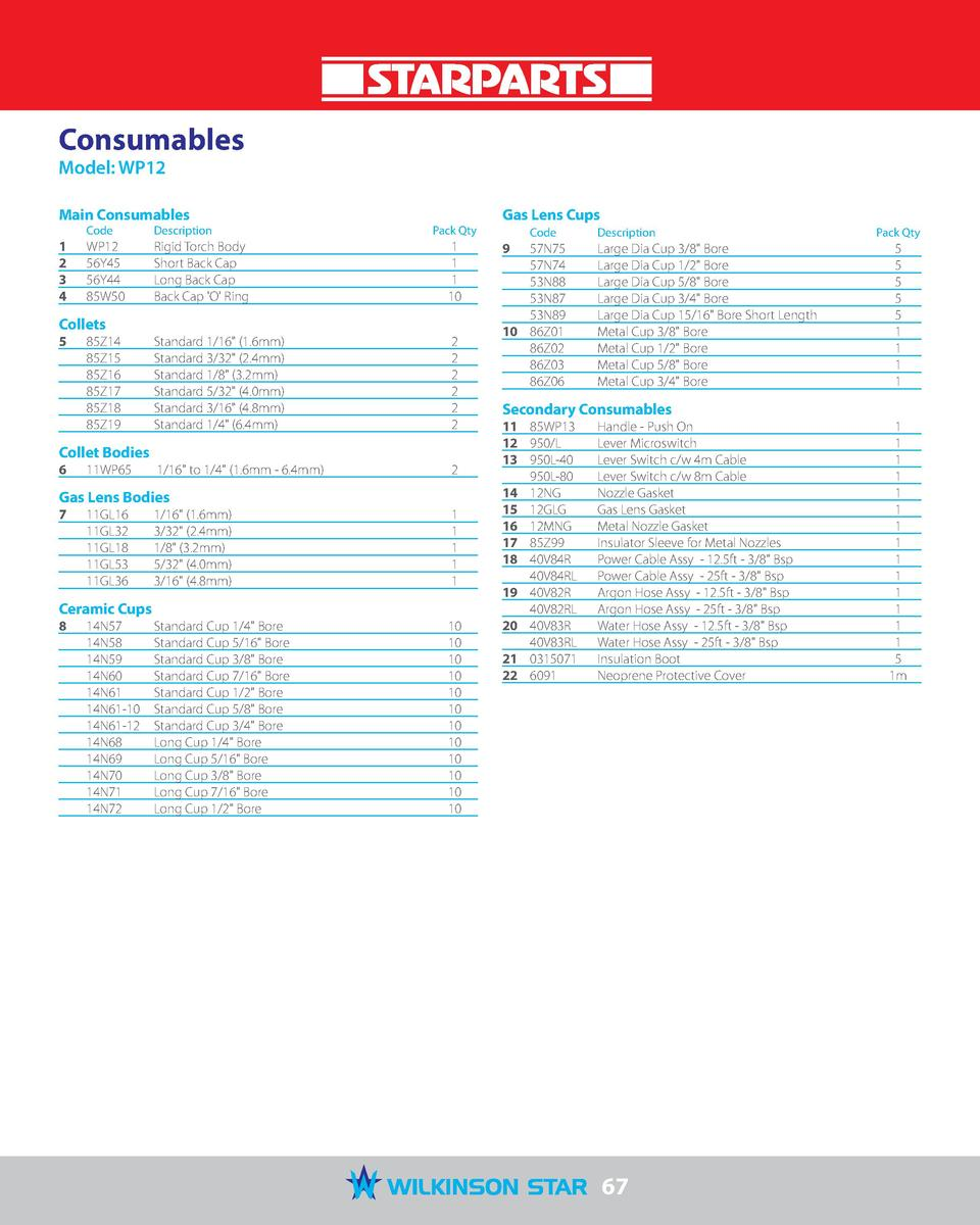Consumables Model  WP12  Main Consumables 1  2  3  4   Code   Description   Pack Qty  WP12  56Y45  56Y44  85W50   Rigid To...
