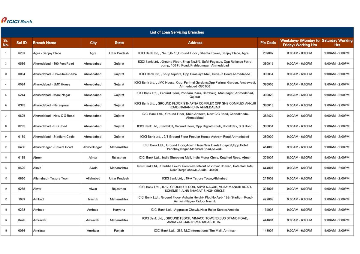 List of Loan Servicing Branches Sr. No.  Sol ID  1  Weekdays-  Monday to Saturday Working Friday  Working Hrs Hrs  Branch ...