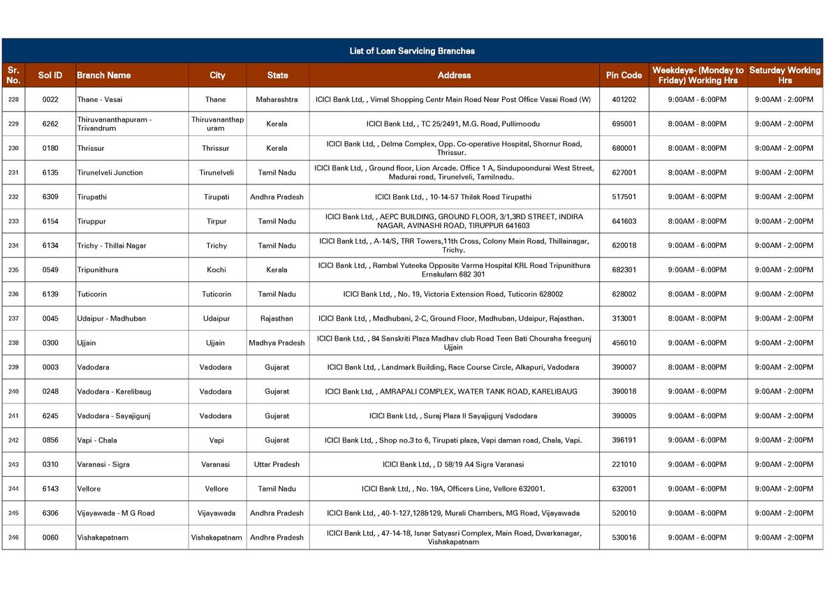 List of Loan Servicing Branches Sr. No.  Sol ID  228  0022  Thane - Vasai  229  6262  Thiruvananthapuram Trivandrum  230  ...