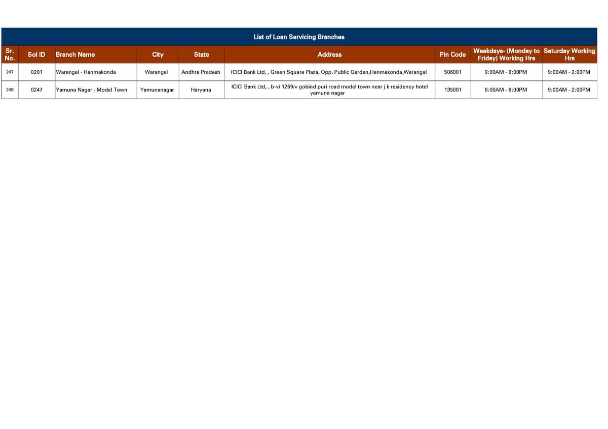 List of Loan Servicing Branches Sr. No.  Sol ID  247  0201  Warangal - Hanmakonda  248  0247  Yamuna Nagar - Model Town  B...