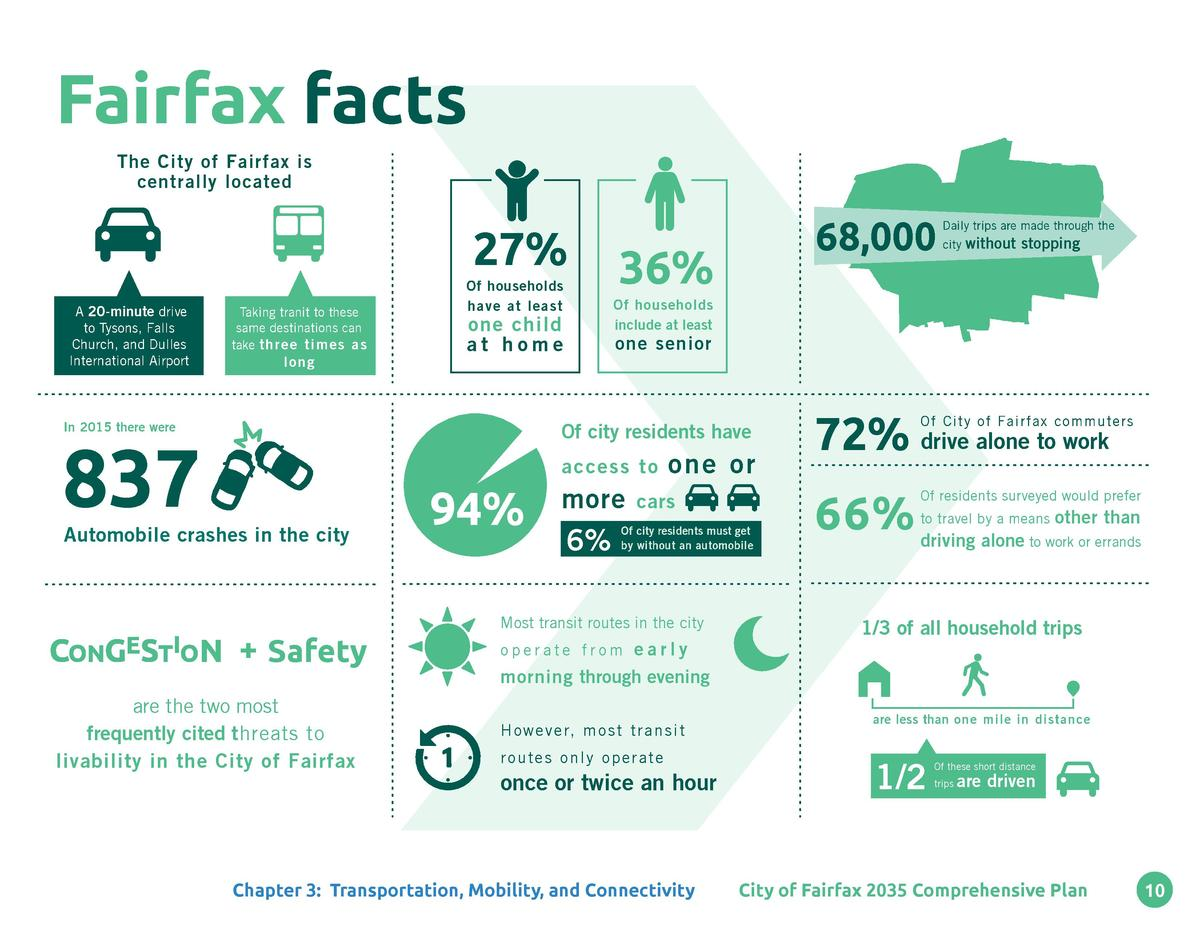 Fairfax facts The City of Fairfax is centrally located  27  A 20-minute drive to Tysons, Falls Church, and Dulles Internat...