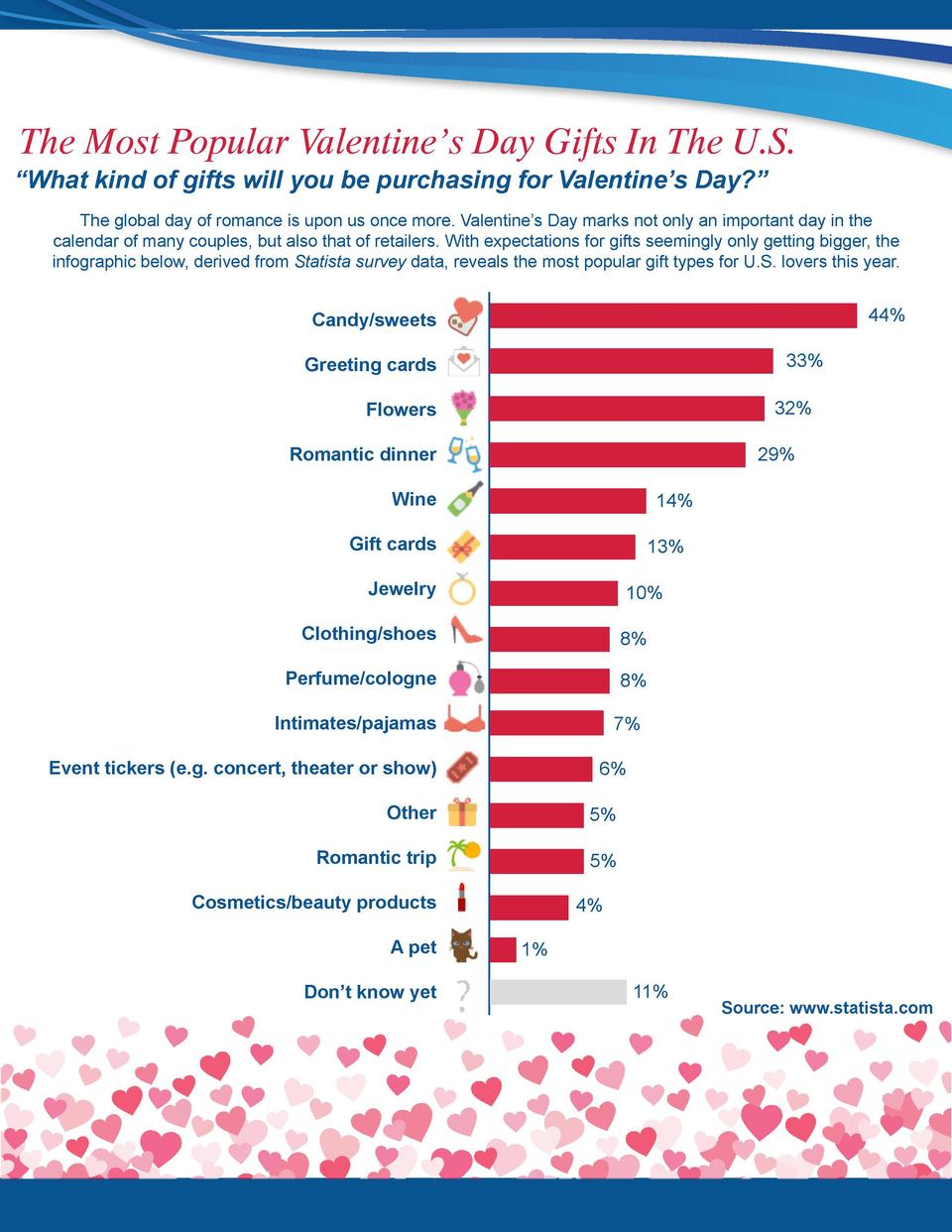The Most Popular Valentine   s Day Gifts In The U.S.    What kind of gifts will you be purchasing for Valentine   s Day   ...