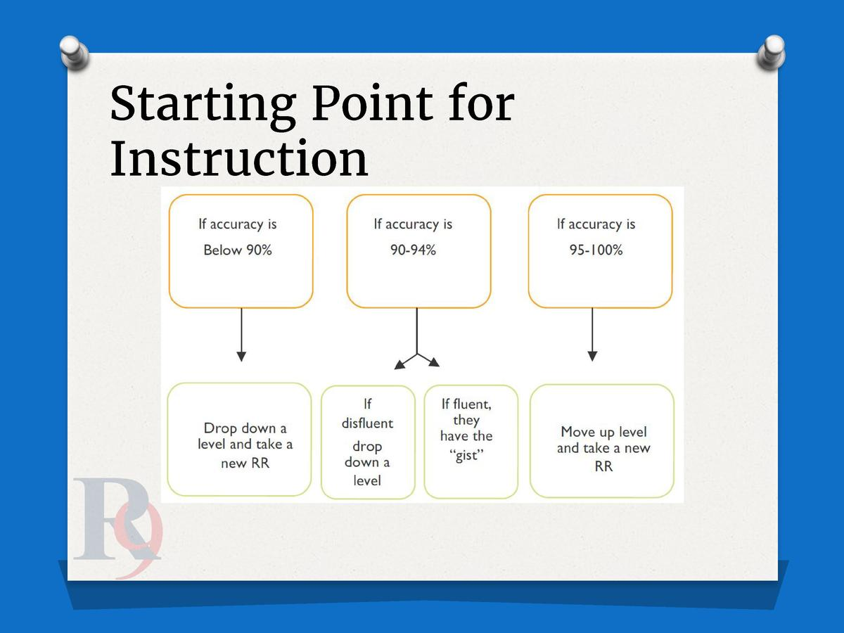 Starting Point for Instruction