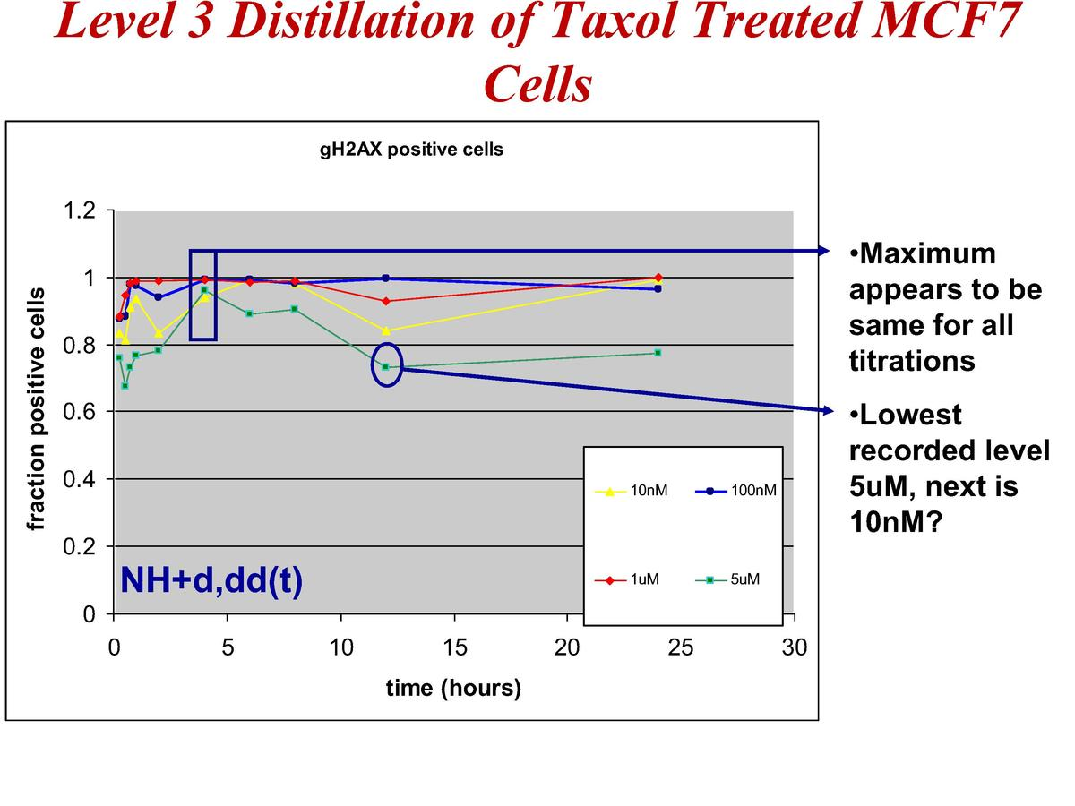 Level 3 Distillation of Taxol Treated MCF7 Cells gH2AX positive cells  fraction positive cells  1.2     Maximum appears to...