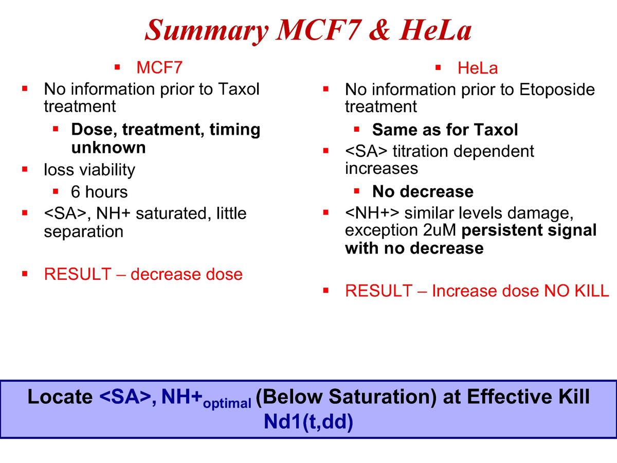 Summary MCF7   HeLa    MCF7    No information prior to Taxol treatment    Dose, treatment, timing unknown    loss viabilit...