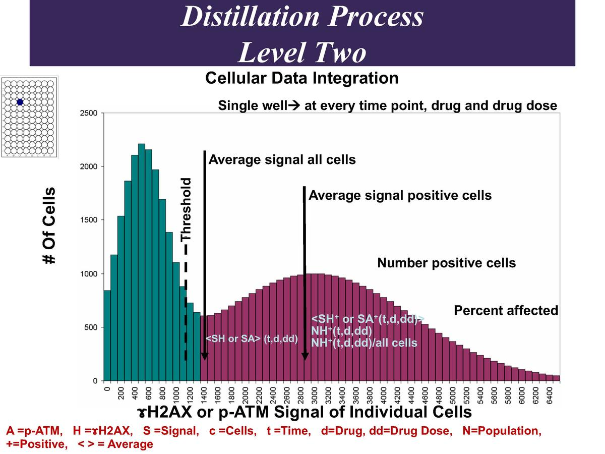 Distillation Process Level Two Cellular Data Integration  Single well   at every time point, drug and drug dose  Threshold...