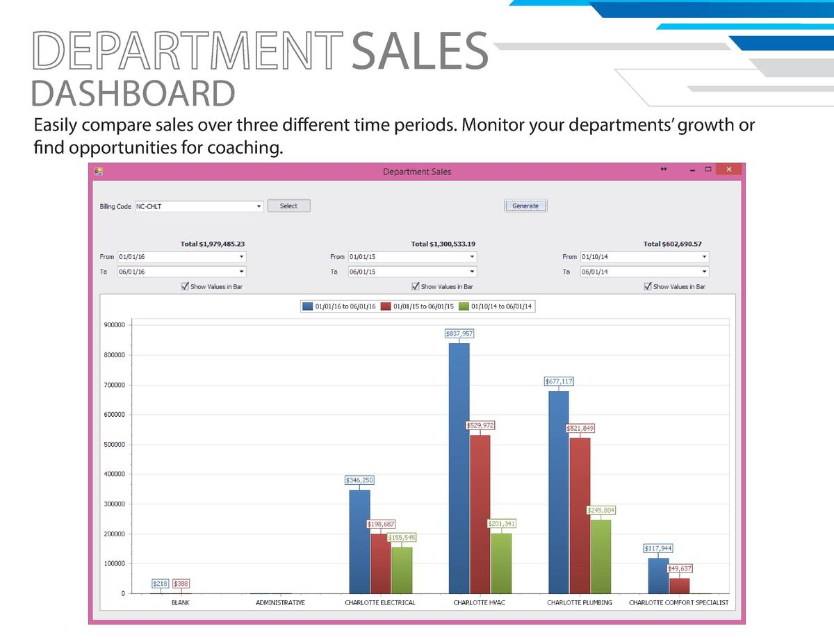DASHBOARD  SALES  Easily compare sales over three different time periods. Monitor your departments    growth or find oppor...