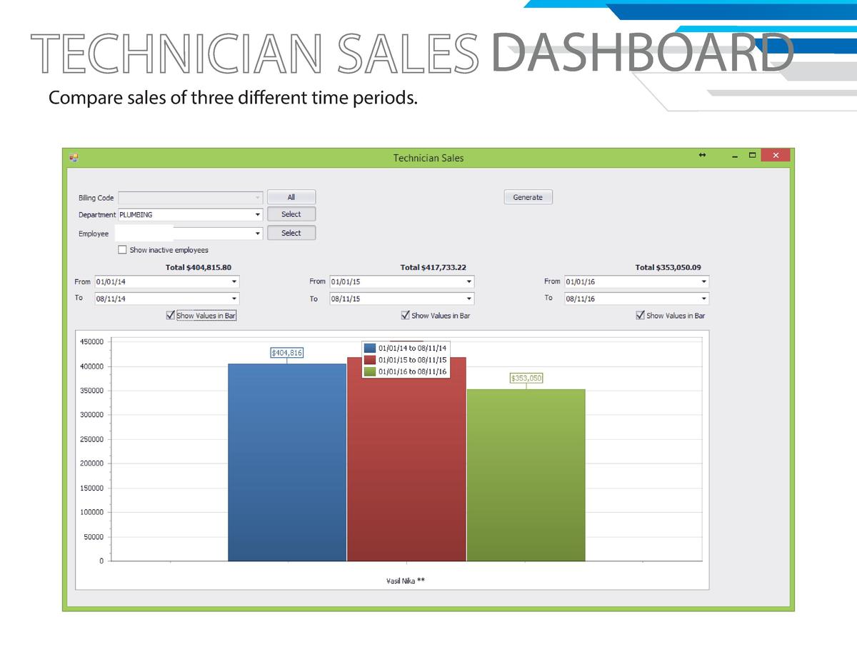 DASHBOARD Compare sales of three different time periods.