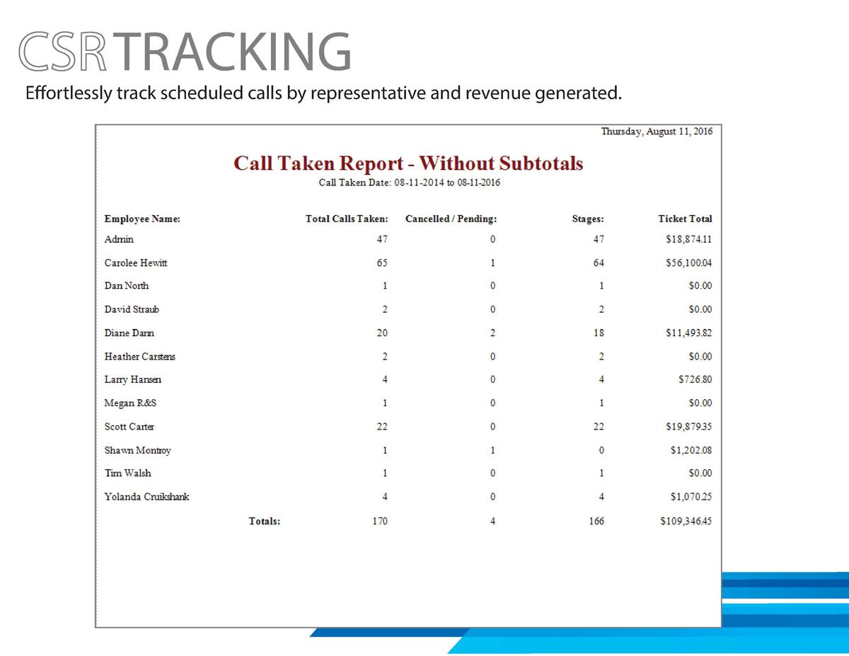 TRACKING  Effortlessly track scheduled calls by representative and revenue generated.