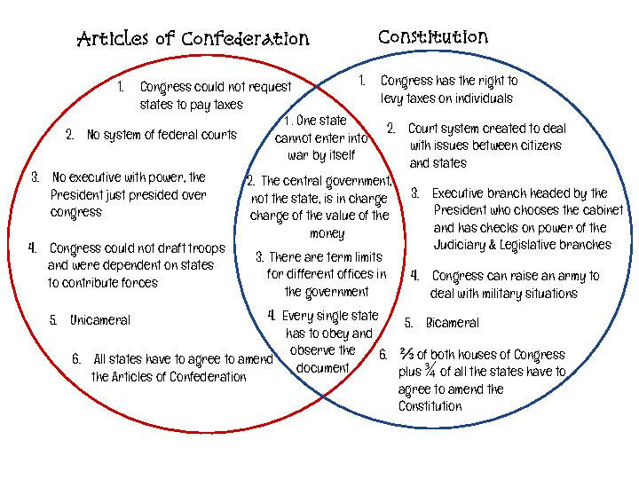 articles of confederation vs constitution 2 essay Buy exclusive articles of confederation vs us constitution essay paper from 1299 per page or use for free.