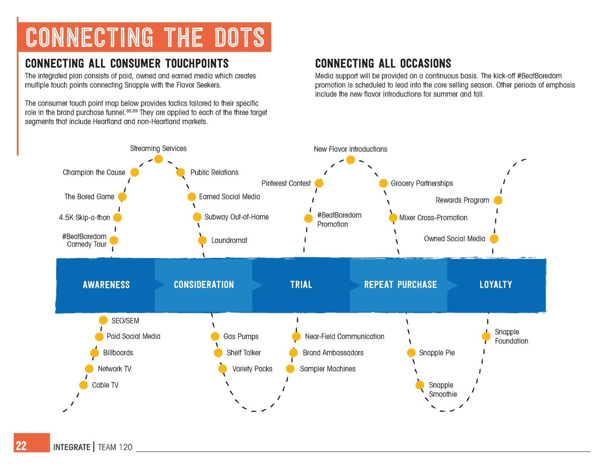 connecting the dots connecting all consumer touchpoints  connecting all occasions  The integrated plan consists of paid, o...