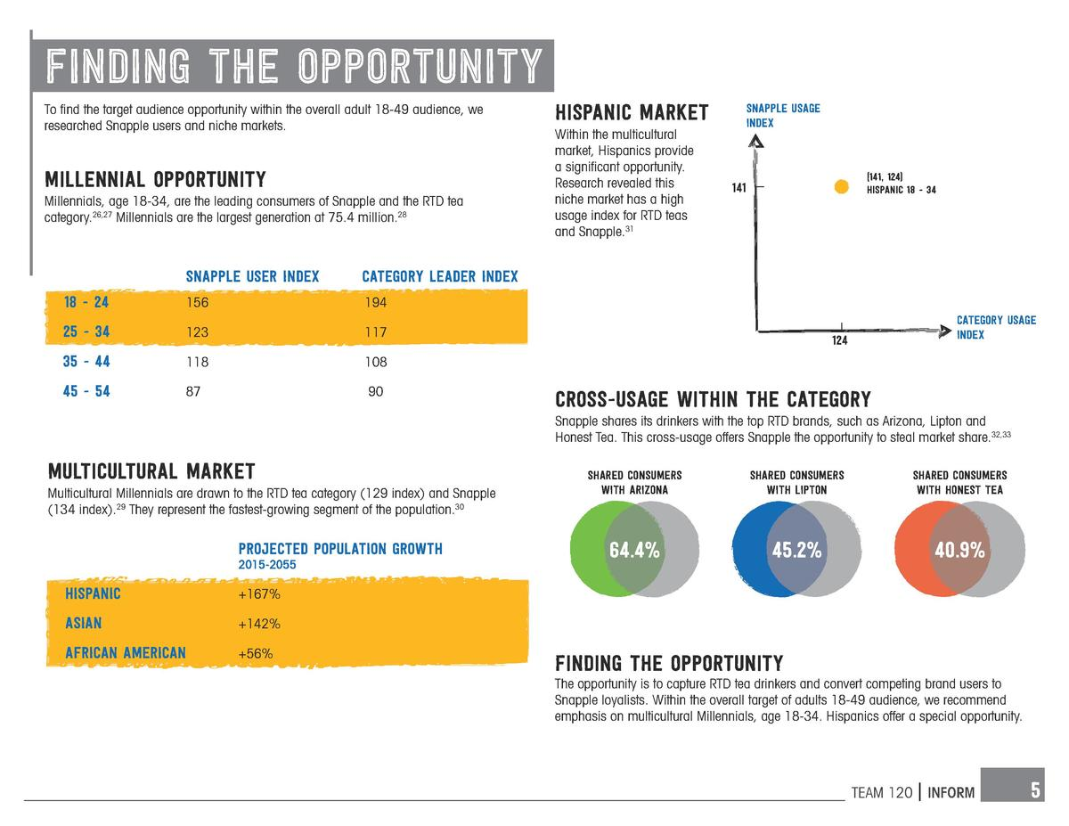 FINDING the opportunity To find the target audience opportunity within the overall adult 18-49 audience, we researched Sna...
