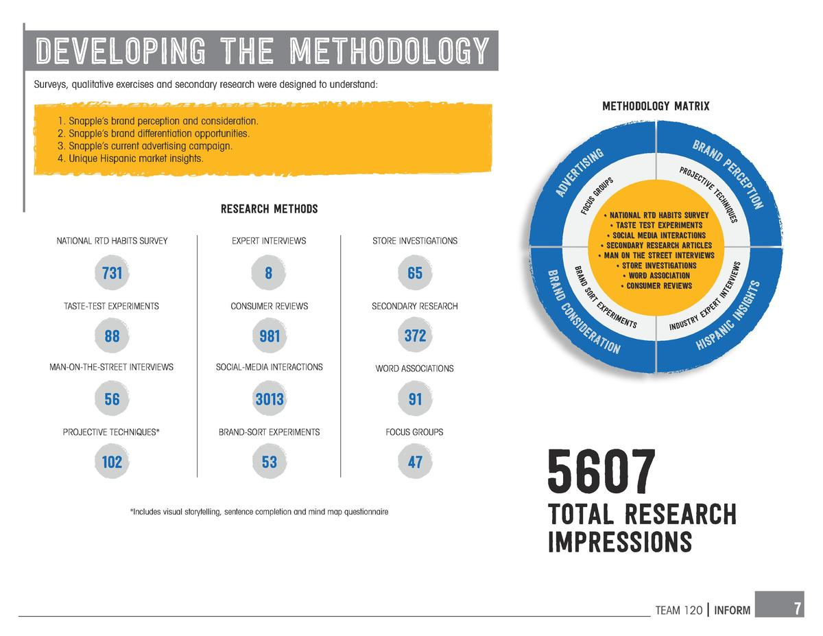 developing the methodology Surveys, qualitative exercises and secondary research were designed to understand   Methodology...