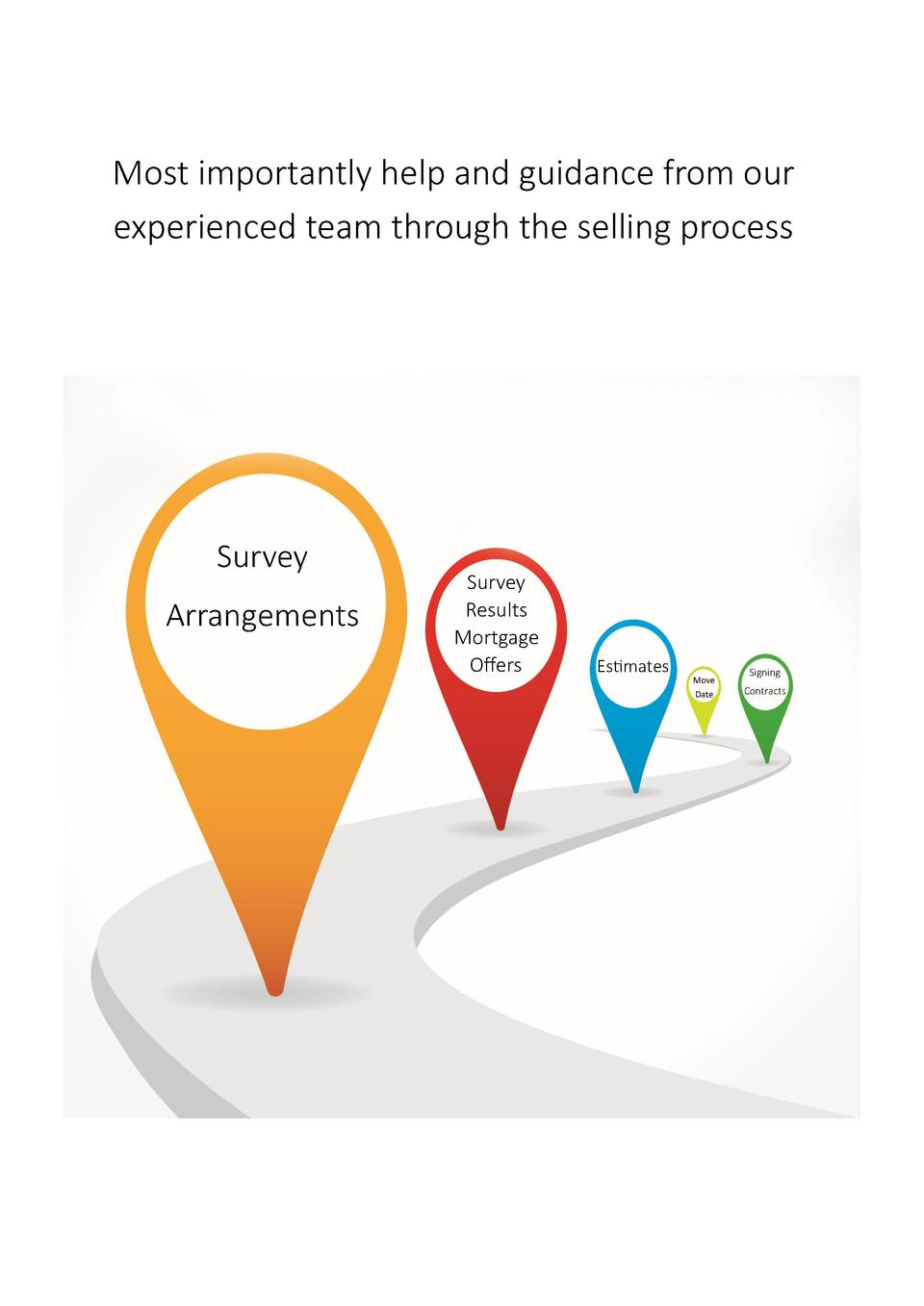 Most importantly help and guidance from our experienced team through the selling process  Survey Arrangements  Survey Resu...