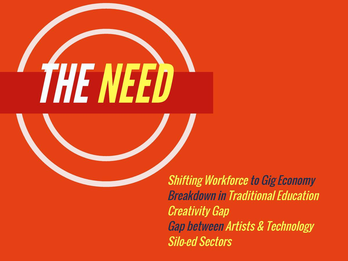 THE NEED  Shifting Workforce to Gig Economy Breakdown in Traditional Education Creativity Gap   Gap between Artists   Tech...