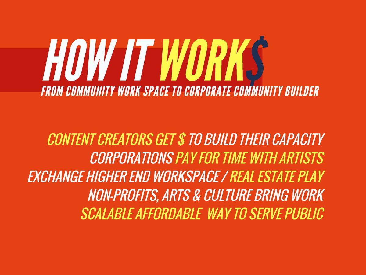 HOW IT WORK  FROM COMMUNITY WORK SPACE TO CORPORATE COMMUNITY BUILDER  CONTENT CREATORS GET   TO BUILD THEIR CAPACITY CORP...
