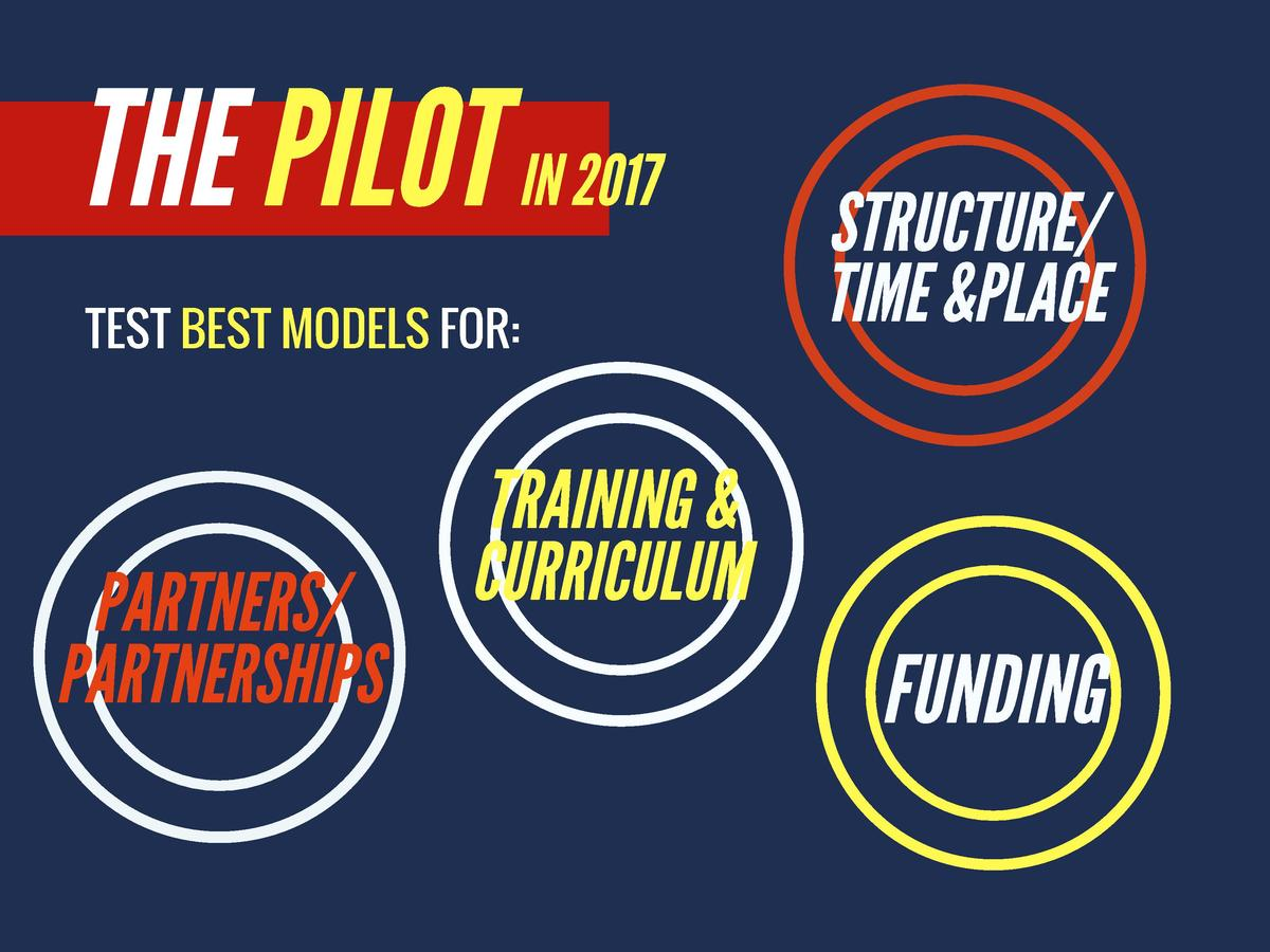 THE PILOT  IN 2017  STRUCTURE   TEST BEST MODELS FOR   TIME  PLACE  TRAINING    PARTNERS  PARTNERSHIPS  CURRICULUM  FUNDIN...