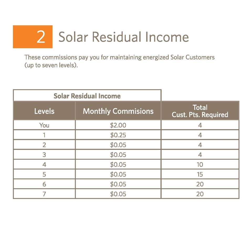 Solar Residual Income  Levels  Monthly Commisions  Total Cust. Pts. Required  You   2.00  4  1   0.25  4  2   0.05  4  3  ...