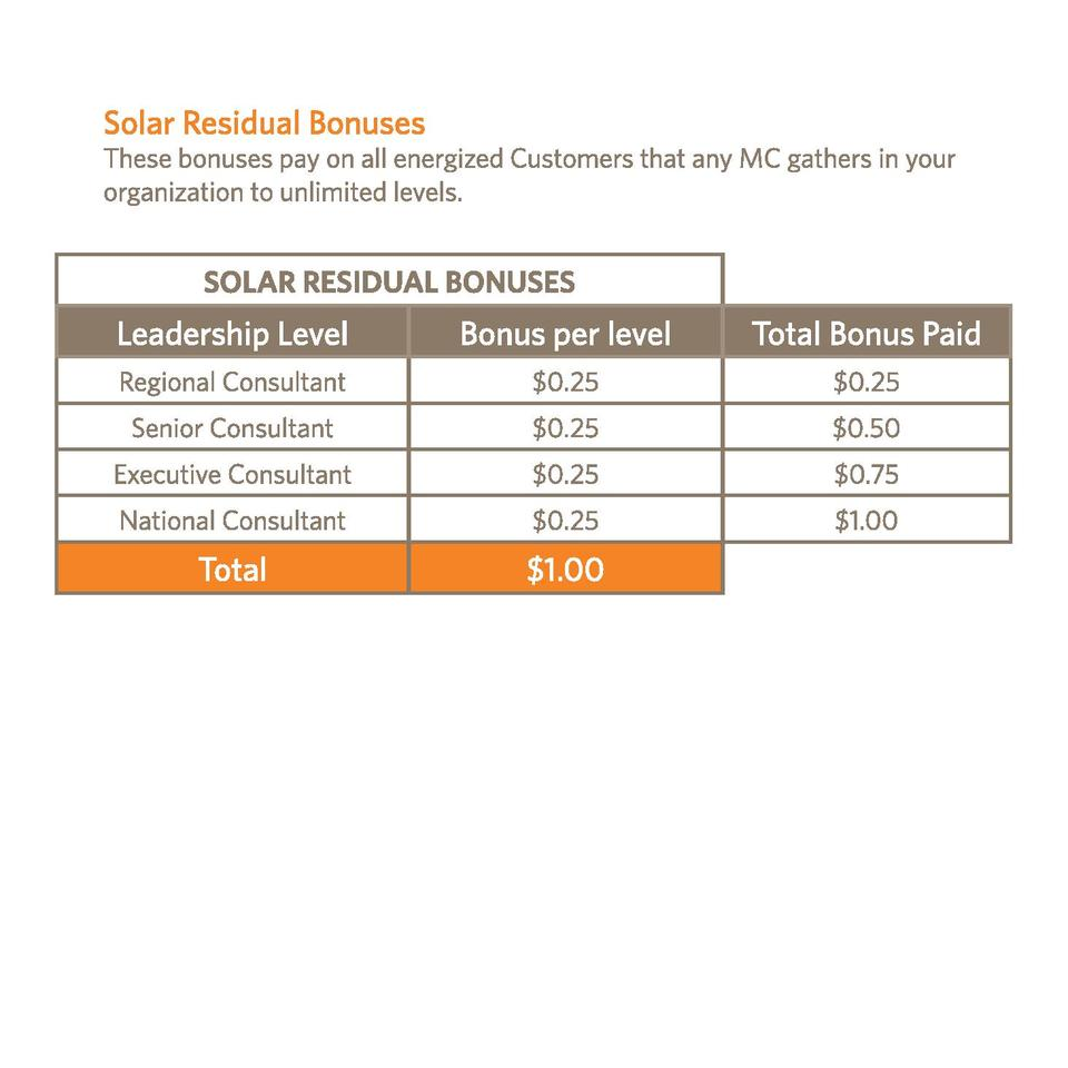 SOLAR RESIDUAL BONUSES  Leadership Level  Bonus per level  Total Bonus Paid  Regional Consultant   0.25   0.25  Senior Con...