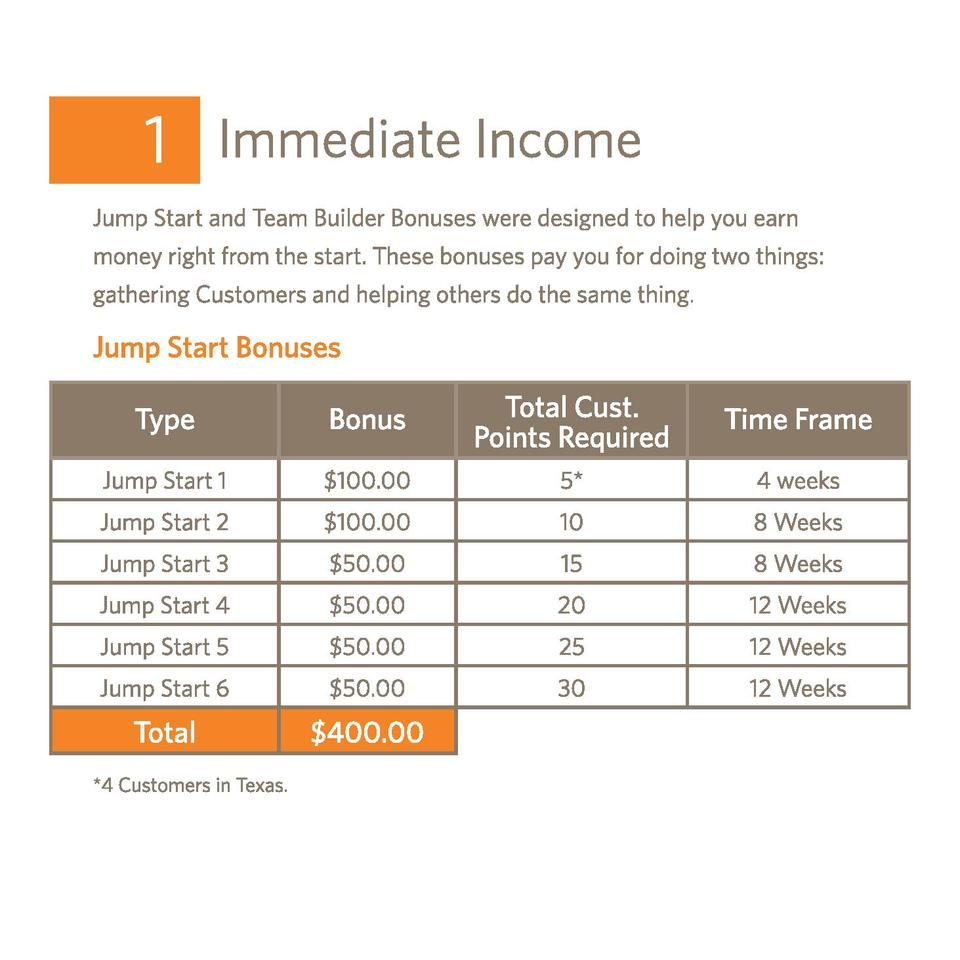 Type  Bonus  Total Cust. Points Required  Time Frame  Jump Start 1   100.00  5   4 weeks  Jump Start 2   100.00  10  8 Wee...