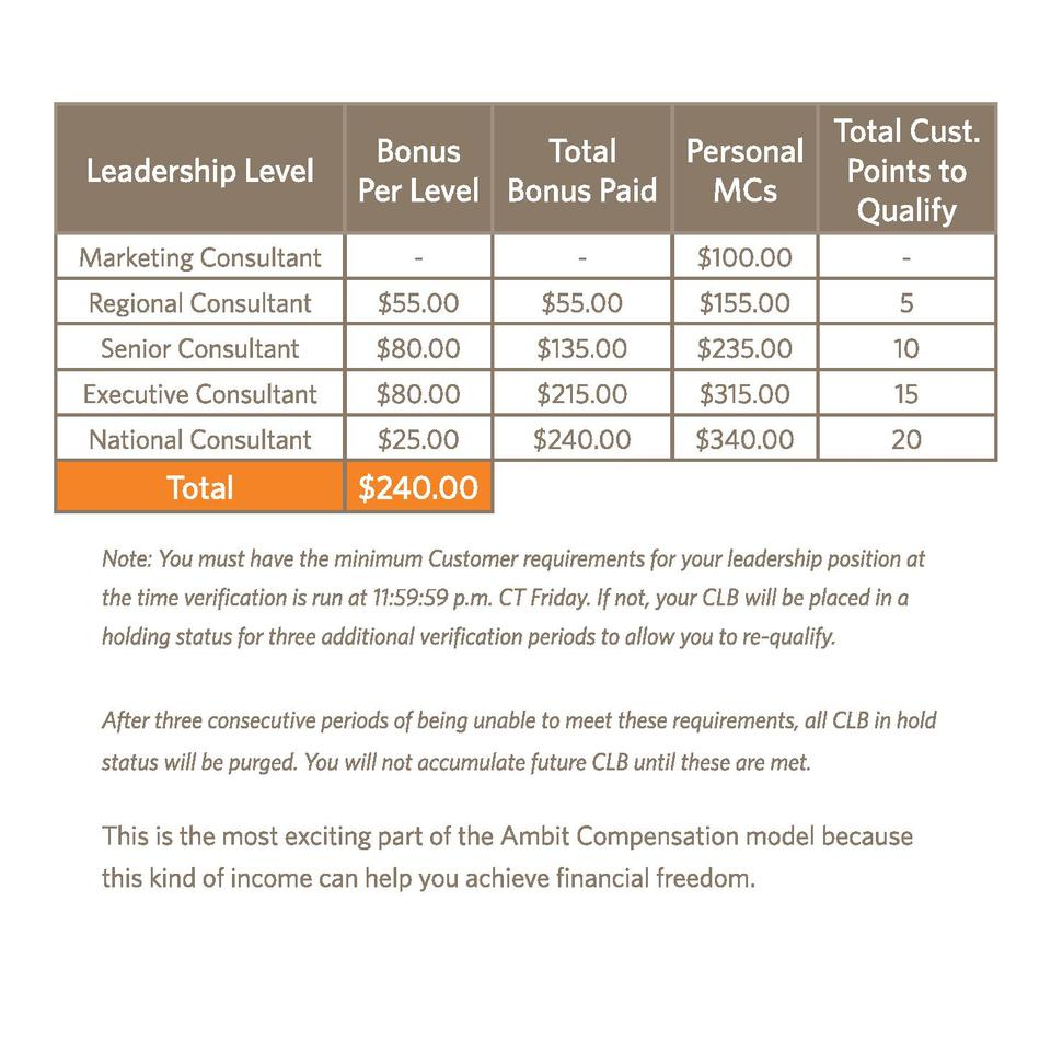 Leadership Level Marketing Consultant  Bonus Total Personal Per Level Bonus Paid MCs -  -   100.00  Total Cust. Points to ...