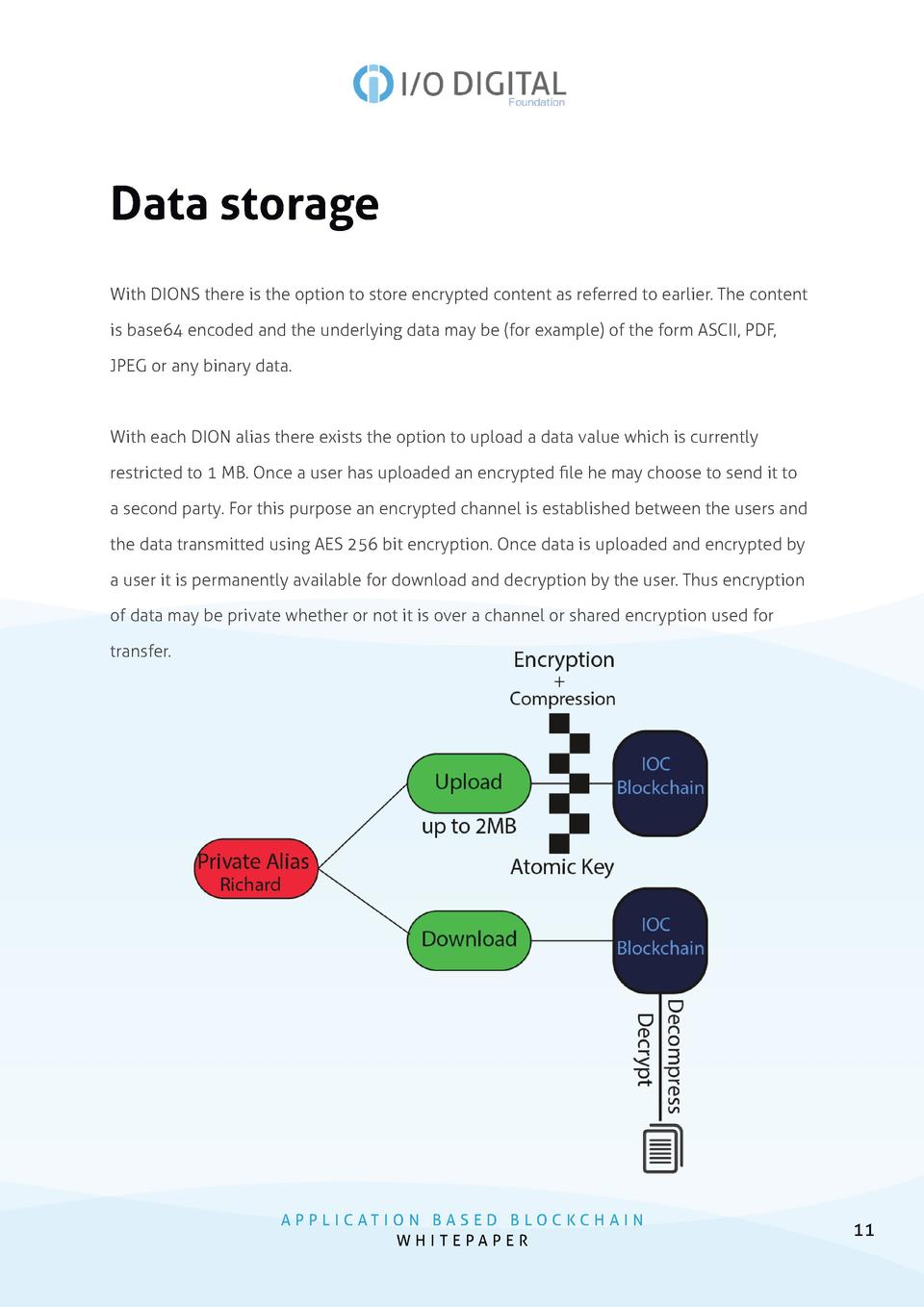 Data storage With DIONS there is the option to store encrypted content as referred to earlier. The content is base64 encod...