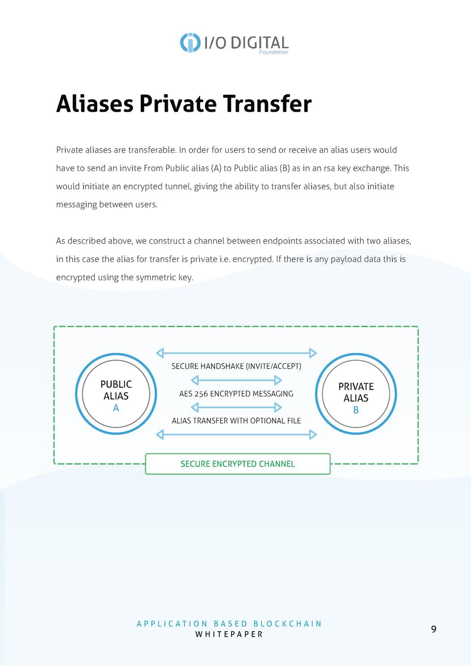 Aliases Private Transfer Private aliases are transferable. In order for users to send or receive an alias users would have...