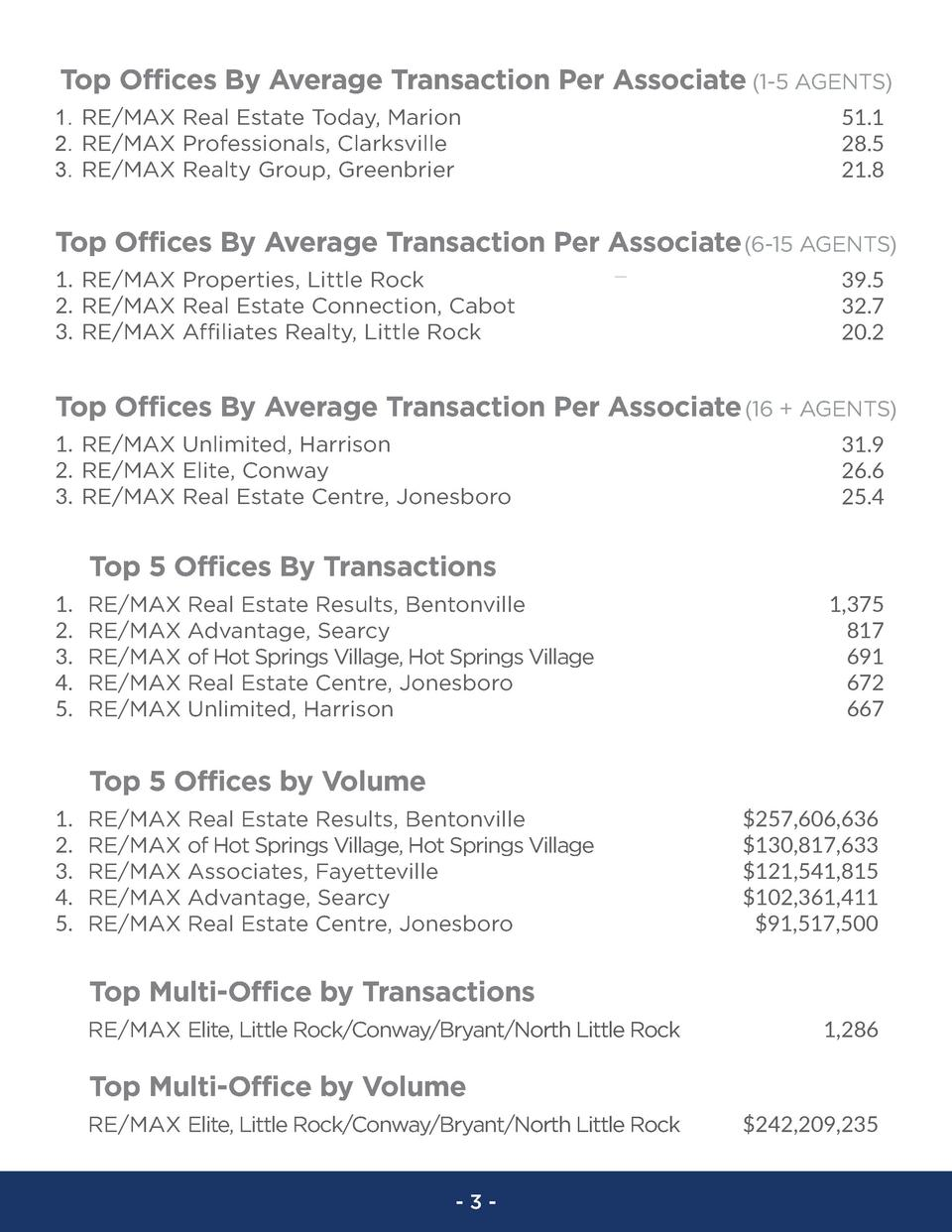 Top Offices By Average Transaction Per Associate  1-5 AGENTS  1. RE MAX Real Estate Today, Marion 2. RE MAX Professionals,...