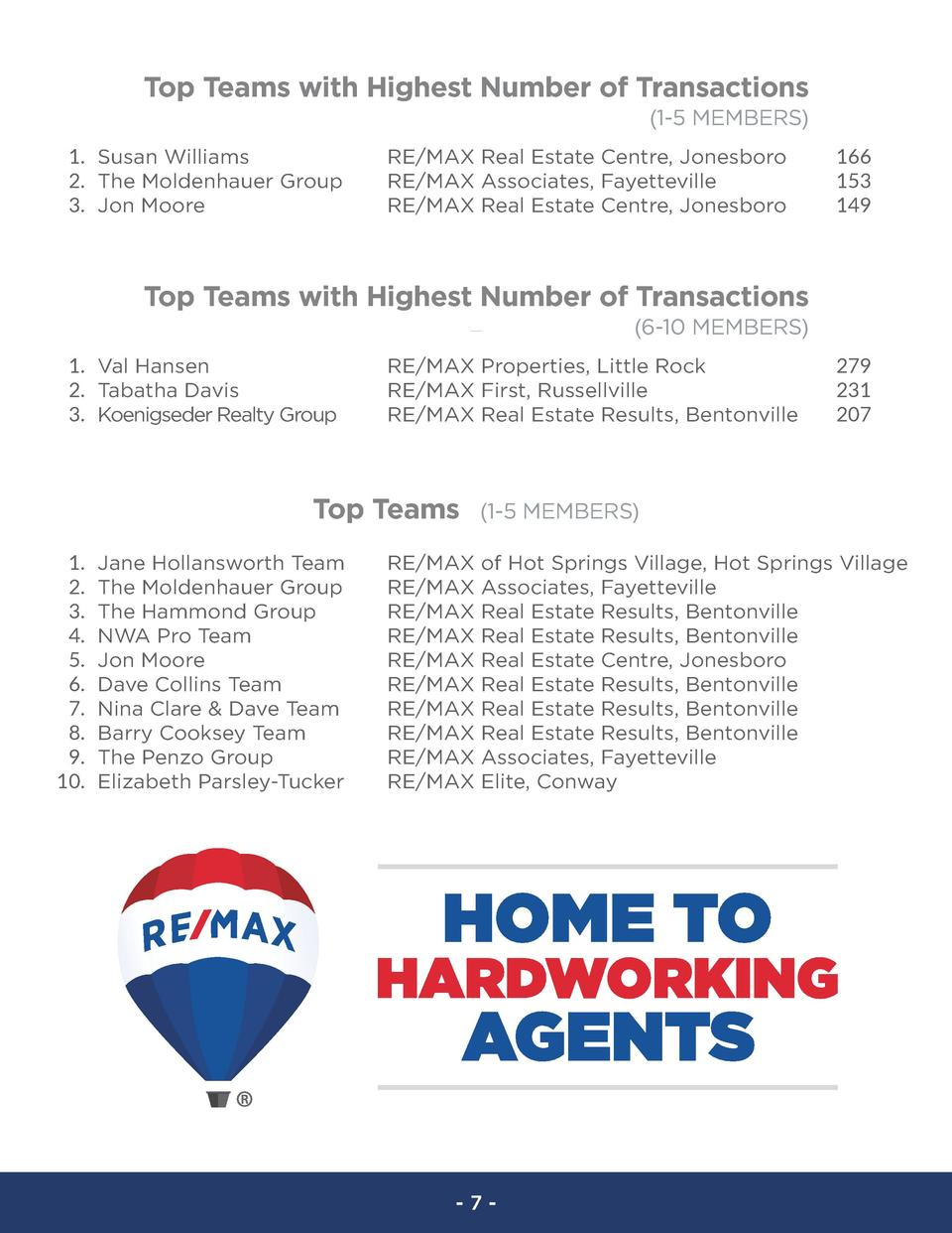 Top Teams with Highest Number of Transactions  1-5 MEMBERS  1. Susan Williams 2. The Moldenhauer Group 3. Jon Moore  RE MA...