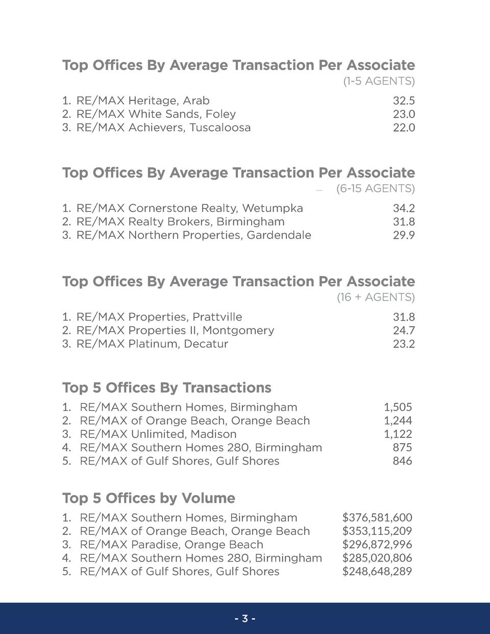Top Offices By Average Transaction Per Associate  1-5 AGENTS  1. RE MAX Heritage, Arab 2. RE MAX White Sands, Foley 3. RE ...