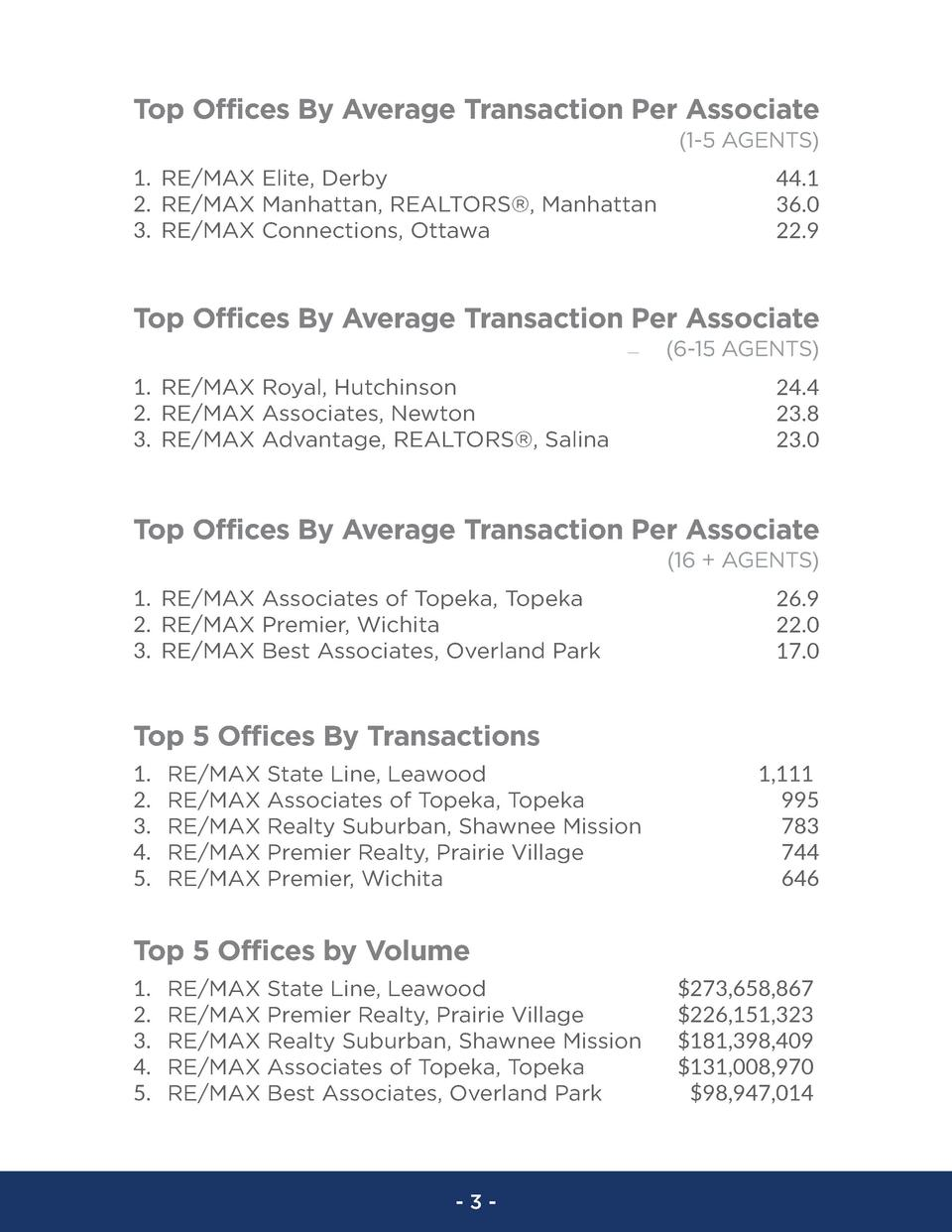 Top Offices By Average Transaction Per Associate  1-5 AGENTS  1. RE MAX Elite, Derby 2. RE MAX Manhattan, REALTORS  , Manh...